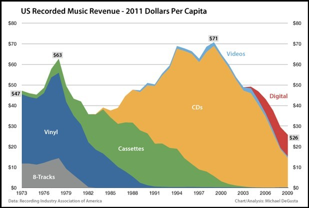 music-industry-over-time
