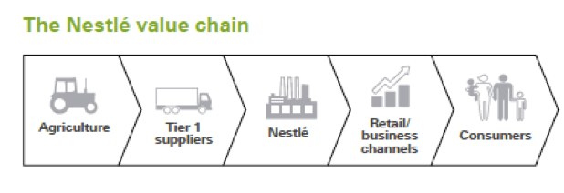 nestle_value-chain
