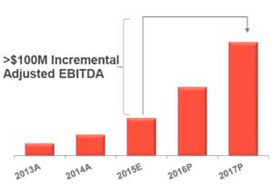 new-revenue-chart