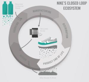 nike-close-loop