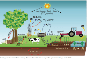 overview-of-farm-emissions