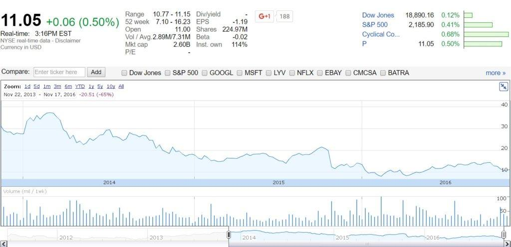 pandora-stock-chart