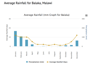 Figure 1 – Average rainfall for Balaka, Malawi (2000-2012). [3]