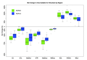Exhibit 2: Net viticulture suitability change in major wine-producing regions. Box plots show median values and quantiles of change in area suitable for vi- ticulture projected by 17-member model ensemble for RCP 8.5 (green) and RCP 4.5 (blue)