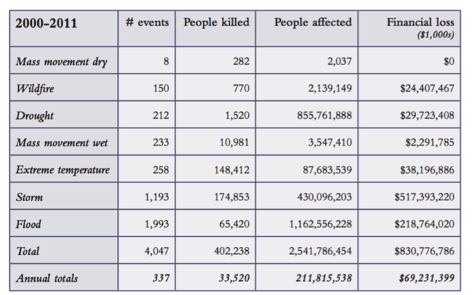 Climate-induced humanitarian crises from 2000-2011
