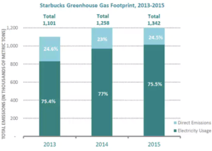 Exhibit 1. Starbucks Greenhouse Gas Emissions, 2013 – 2015.