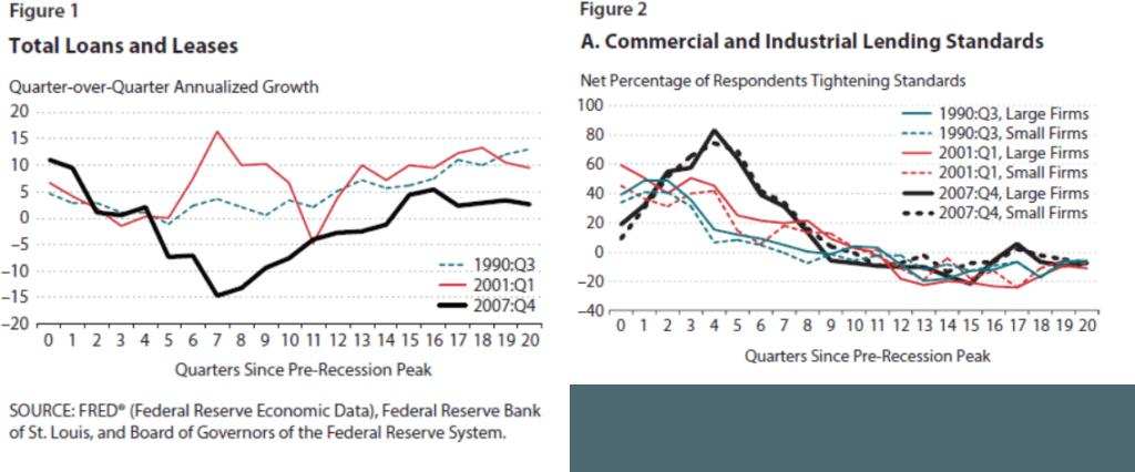 Source: Federal Reserve Economic Data