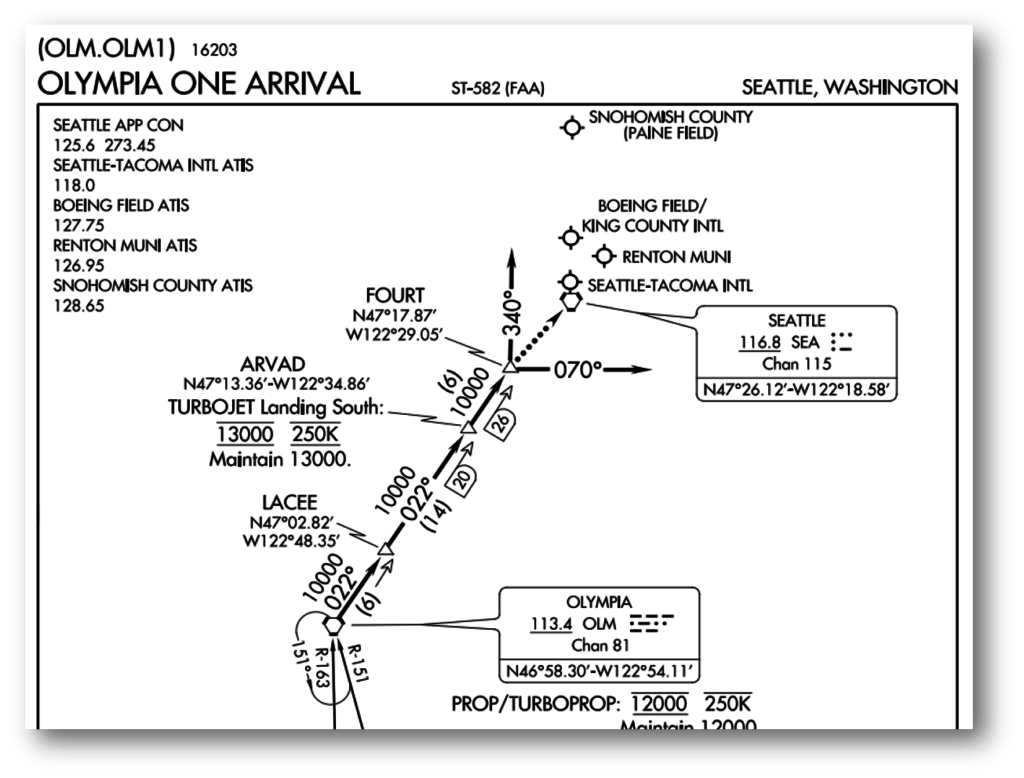 Example of an FAA Standard Terminal Arrival (STAR) route into Seattle-Tacoma Int'l Airport. Source: http://www.airnav.com/airport/KSEA