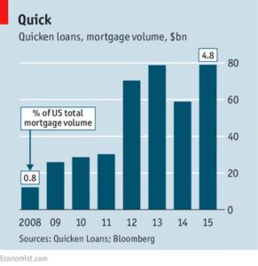 Quicken Loans grew its loan volume from $12 billion in 2008 to $79 billion in 2015[3]