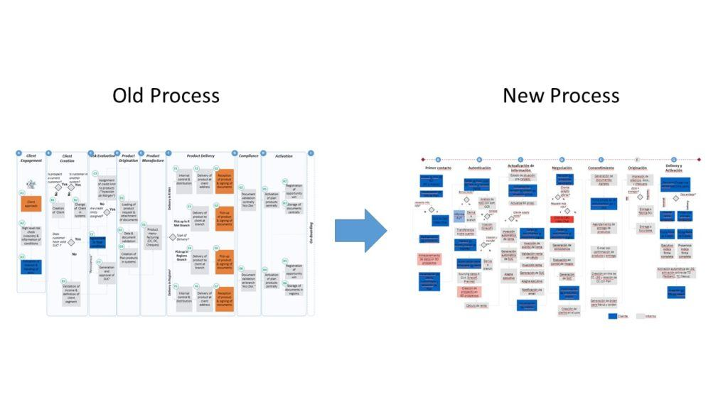 Digital processes are no less simple, but complexity is masked from customer.