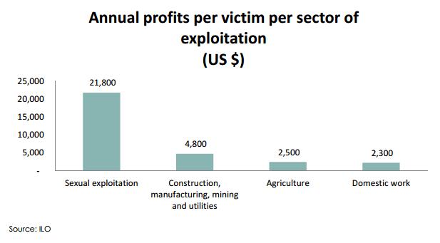 profitability-by-type