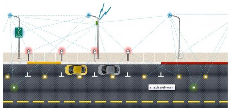 sf-park-smart-parking