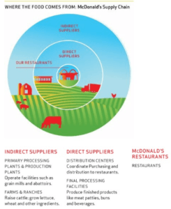 http://marketrealist.com/2013/12/mcds-food-come-exploring-supply-chain/