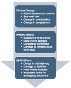 Exhibit 3: Effects on USPS from Climate Changes