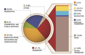 Share of final energy consumption by sector, 2013
