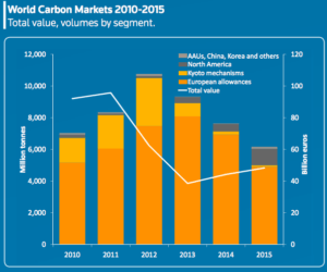 Source: http://climateobserver.org/wp-content/uploads/2016/01/Carbon-Market-Review-2016.pdf