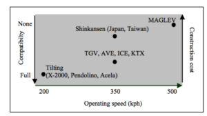 Operating speed, construction cost and compatibility (with the conventional network) characteristics of the four high-speed train models