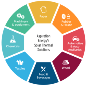 Fig 1: Industrial Applications Source: Industrial Solar Heating – Aspiration Energy. 2016. Industrial Solar Heating – Aspiration Energy. [ONLINE] Available at: http://aspirationenergy.com/industrial-solar-heating/. [Accessed 04 November 2016].