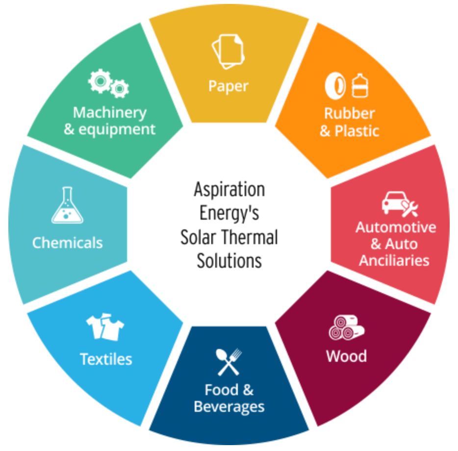 Aspiration Energy: Decentralized Solar Thermal Systems for