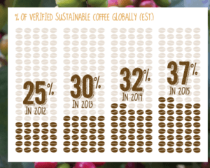 [Figure 2] McDonald's Coffee Sourcing
