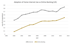 growth in internet use and online banking [12,13]