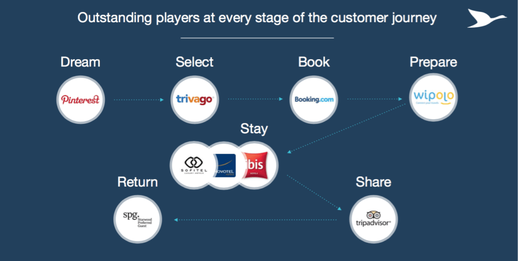 Exhibit 3: Increasingly Competitive Landscape. Source: AccorHotels