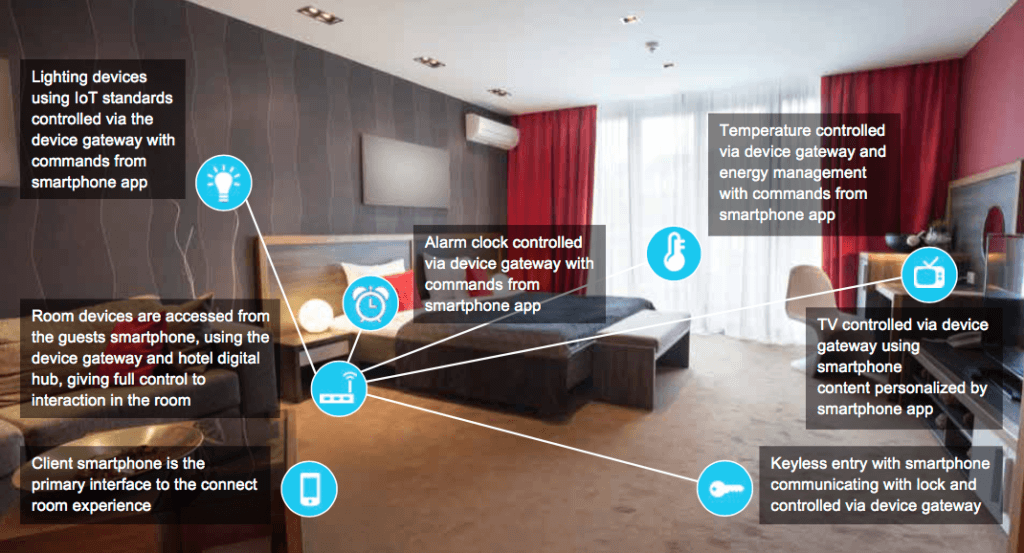 Exhibit 4: Using technologies to enhance guest experience. Source: Accenture