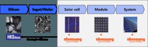 shinsung-solar-energy_vertical-intergration