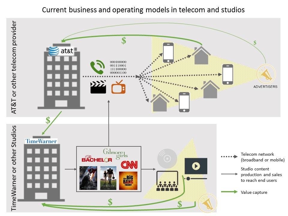 Current Telecom/Media business model