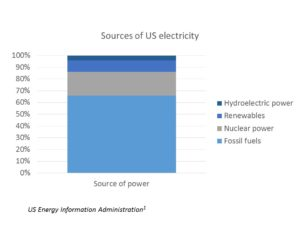 Sources of US energy