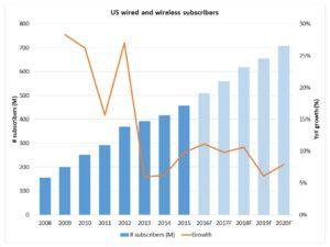 Telecom growth