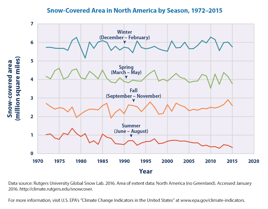 Snow Coverage in North America by Season