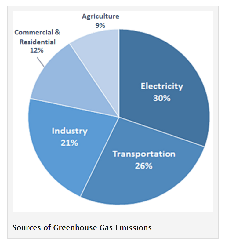 """Figure 1: Sources of Greenhouse Gas Emissions in the USA. US Environmental Protection Agency, """"U.S. Greenhouse Gas Inventory Report: 1990-2014"""", https://www.epa.gov/ghgemissions/us-greenhouse-gas-inventory-report-1990-2014, Accessed November 2016."""
