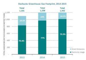 starbucks-emissions