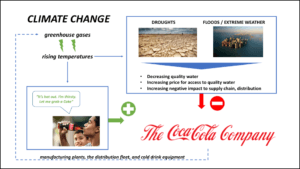 The Coca-Cola Company's Competing Interests with Climate Change