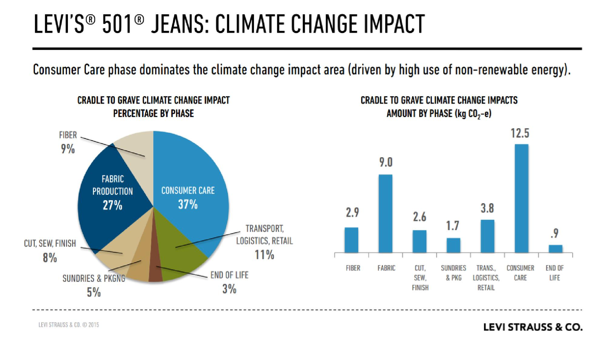 Consumer care is the primary driver of climate change impact