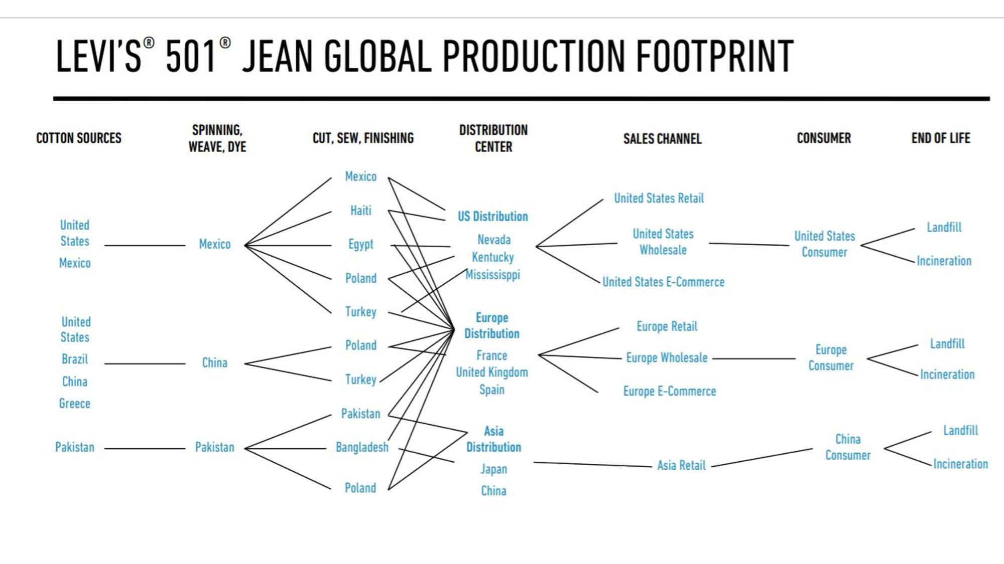 Levi's Global Production Footprint