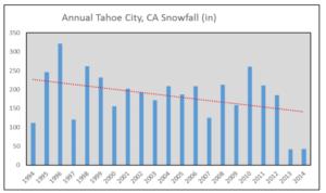 tahoe-city-snowfall