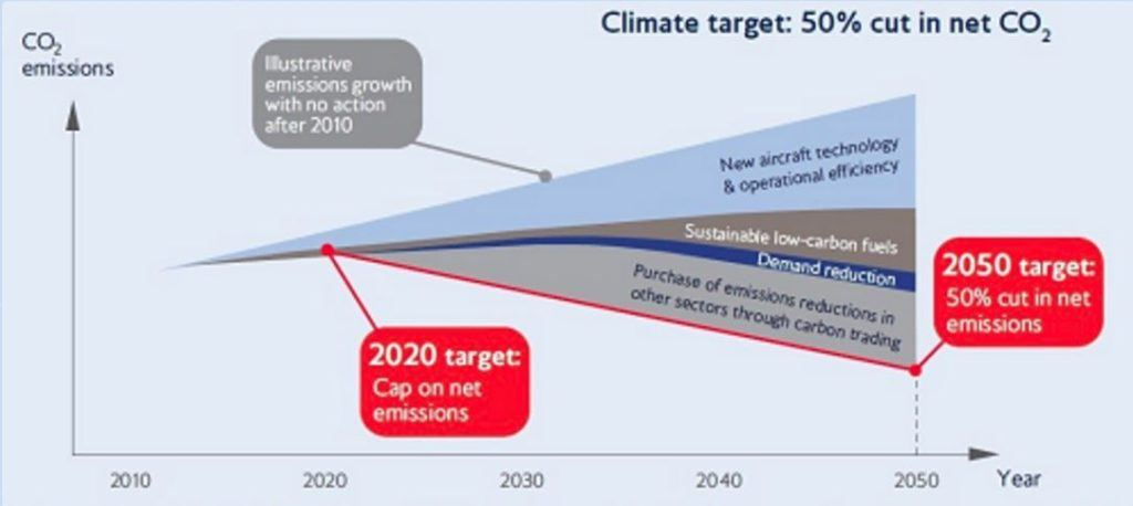 Impact of Climate Change measures by one of IAG subsidiary