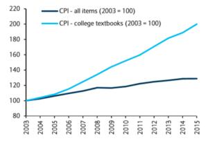 textbook-prices-vs-cpi
