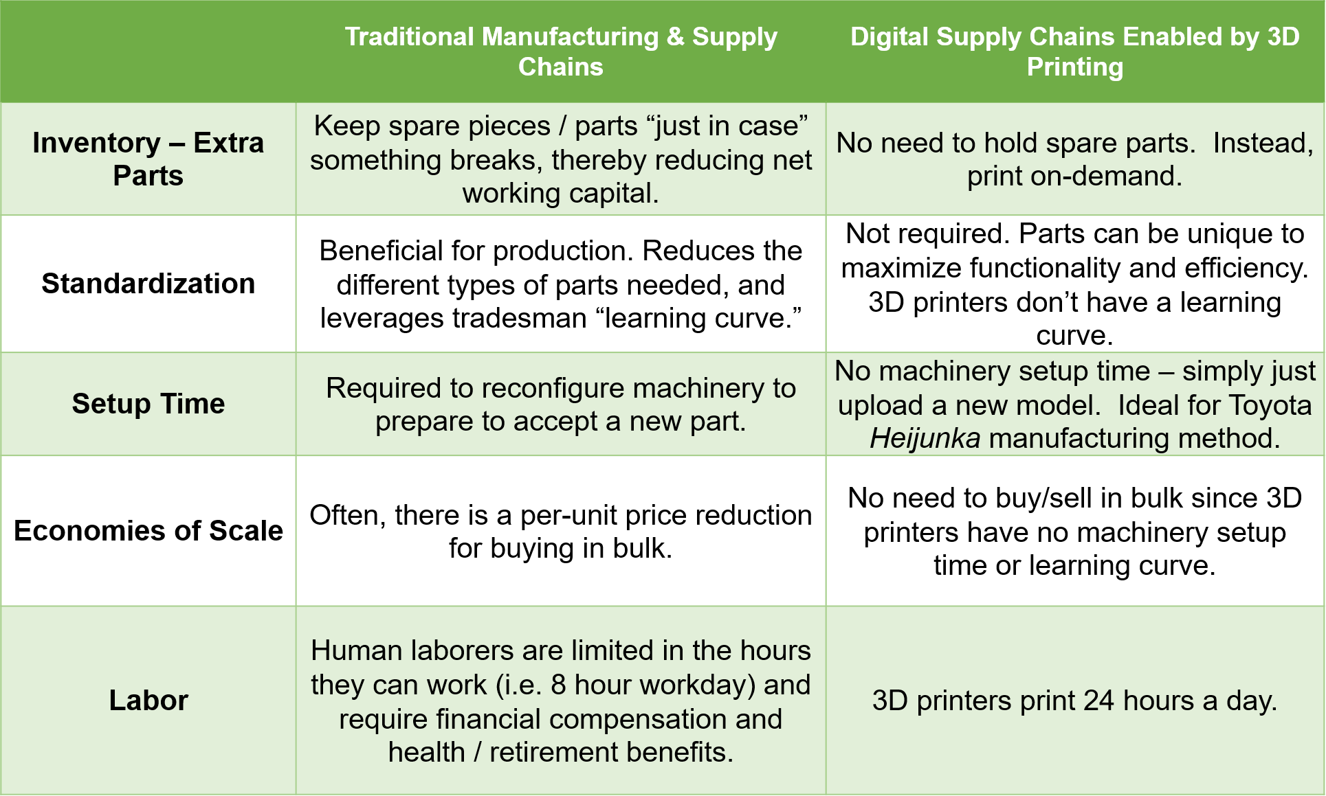 traditional-vs-digital-supply-chains-updated