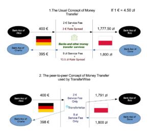 transferwise_peer-to-peer_money_transfer