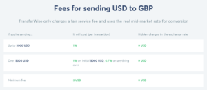 transferwise-fees