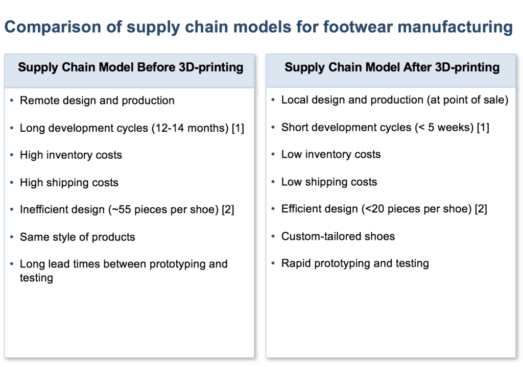 Supply Chain Disruption and 3D-Printing