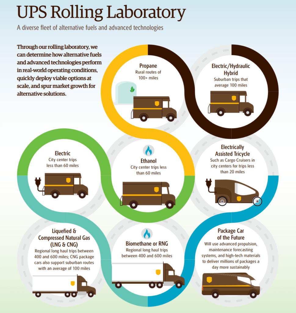 ups-rolling-lab