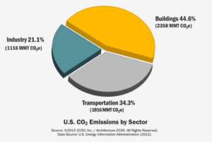 us-co2-emissions-by-sector-2012-v2-0