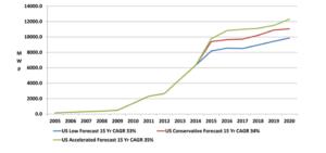 us-photovoltaic-market-demand-forecast