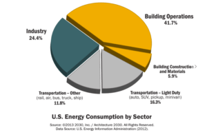 us-energy-consumption-by-sector-2012-v2-0