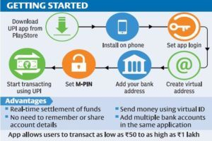 Illustration of how UPI works and its benefits