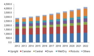 vacuum-industry-market-share